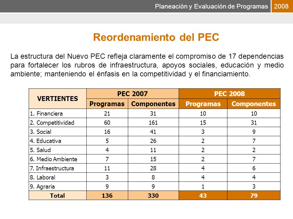 Planeación y Evaluación de Programas2008 Composición Presupuestaria del PEC por Vertiente 4.9% Gasto Administrativo Financiera Competitividad Educación 1.6% 26.1% Medio Ambiente Laboral Social Infraestructura 13.3% 6.5% 0.8% 16.3% 20.6% Salud 9.3% 0.6% Agraria La composición del Nuevo PEC muestra un equilibrio entre los componentes productivos y de apoyo social, y refuerza el enfoque hacia los que menos tienen en la sociedad rural Vertientes Productivas Vertientes Sociales