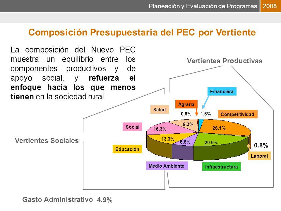 Planeación y Evaluación de Programas2008 FINANCIERA SHCP Financiamiento y aseguramiento al medio rural AGRARIA SRA Atención a aspectos agrarios EDUCACIÓN SEP Educación Rural SAGARPA Educación Agropecuaria INFRAESTRUCTURA SCT Caminos Rurales CNA Infraestructura Hidroagrícola Ramos 23 y 33 COMPETITIVIDAD SAGARPA SRA, SE, SECTUR Turismo rural Adquisición de activos productivos Apoyos Directos Atención a Problemas Estructurales SEDESOL FONART Inducción al Financiamiento Apoyo a Contingencias Climatológicas SHCP, INEGI Censo Agropecuario Programas de Soporte SRA, SEDESOL Apoyo a Organizaciones SOCIAL SEDESOL Atención a la Población Rural SRE Atención a Migrantes CONADEPI Atención a Indígenas Desarrollo Integral de las Personas del Campo y de los Mares SALUD SSA Salud en Población Rural IMSS Oportunidades MEDIO AMBIENTE SEMARNAT Protección al Medio Ambiente SAGARPA Producción Sustentable LABORAL STPS Trabajadores Agrícolas Temporales SCT SEDESOL PET SEGOB Fondo Adeudo Braceros