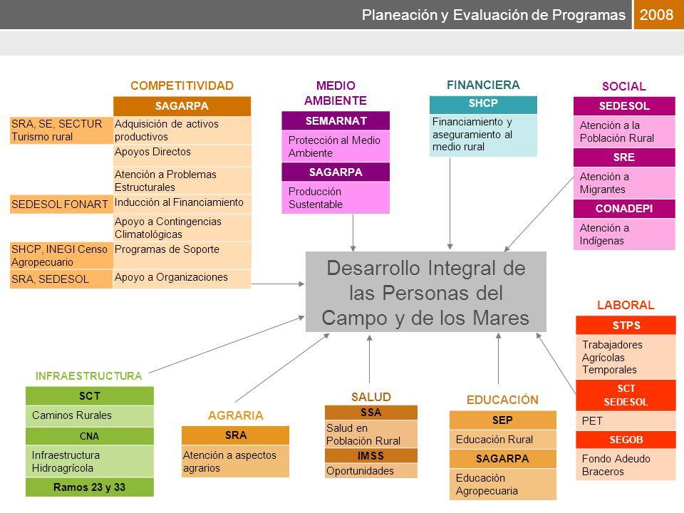 Planeación y Evaluación de Programas2008 Las MML estatales servirán de insumo para la retroalimentación de las MML a nivel nacional.