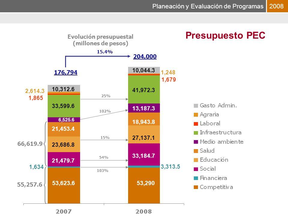 Planeación y Evaluación de Programas2008 176,794 204,000 33,599.6 41,972.3 1,634 53,290 3,313.5 21,479.7 33,184.7 18,943.8 23,686.8 27,137.1 21,453.4 66,619.9 53,623.6 1,248 6,525.6 13,187.3 2,614.3 1,865 10,312.6 10,044.3 15.4% 103% Presupuesto PEC Evolución presupuestal (millones de pesos) 1,679 55,257.6 54% 15% 102% 25%