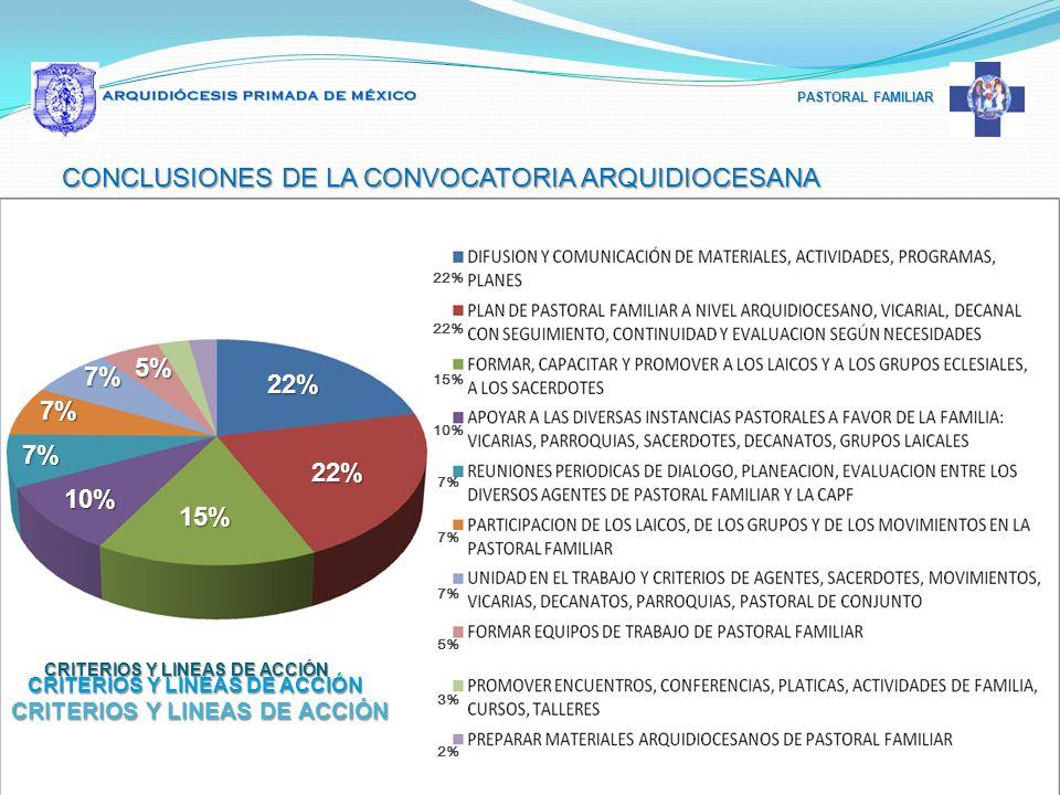 PASTORAL FAMILIAR CONCLUSIONES DE LA CONVOCATORIA ARQUIDIOCESANA 22% 15% 10% 7% 5% 3% 2% CRITERIOS Y LINEAS DE ACCIÓN 22% 22% 15% 10% 7% 7% 7% 5%