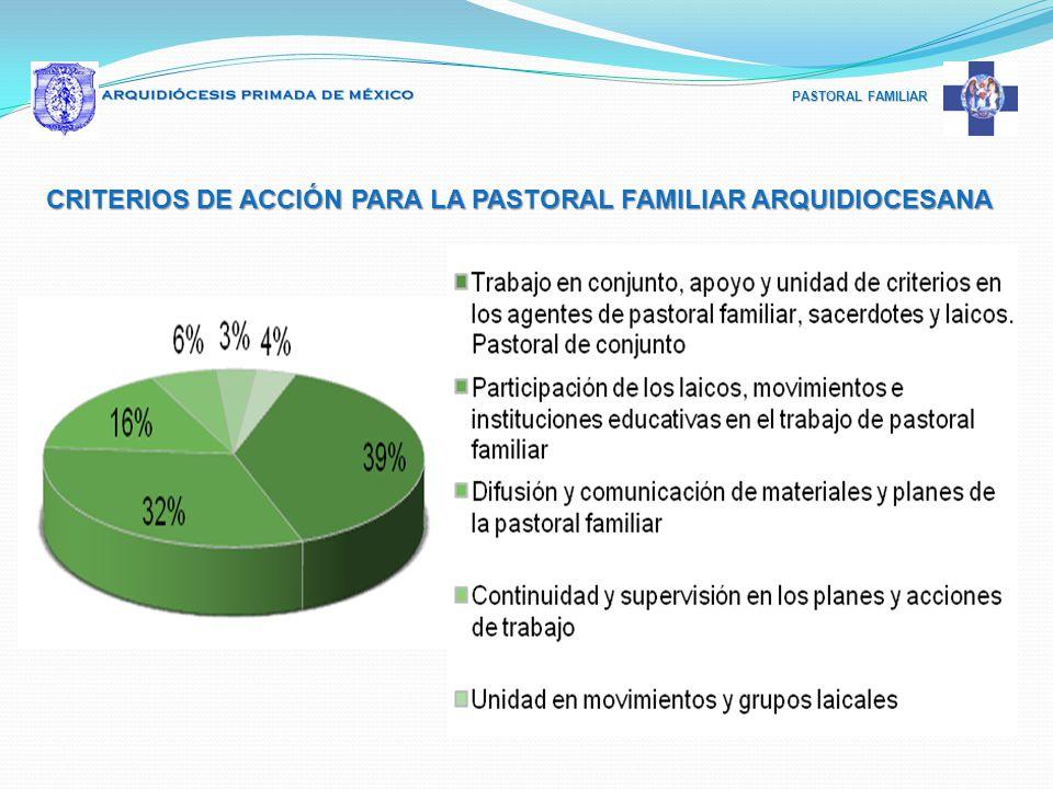 PASTORAL FAMILIAR CRITERIOS DE ACCIÓN PARA LA PASTORAL FAMILIAR ARQUIDIOCESANA