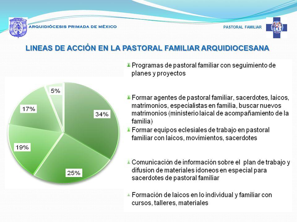 PASTORAL FAMILIAR LINEAS DE ACCIÓN EN LA PASTORAL FAMILIAR ARQUIDIOCESANA