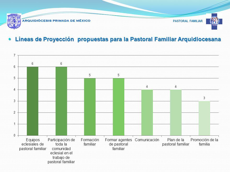 PASTORAL FAMILIAR Líneas de Proyección propuestas para la Pastoral Familiar Arquidiocesana Líneas de Proyección propuestas para la Pastoral Familiar A