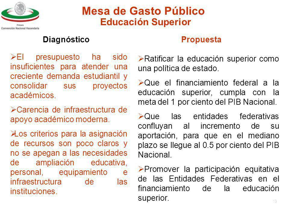 9 Mesa de Gasto Público DiagnósticoPropuesta Educación Media Superior Necesidad de revisar el proceso de transferencia de los servicios de educación media superior a Entidades Federativas por parte del Gobierno Federal.