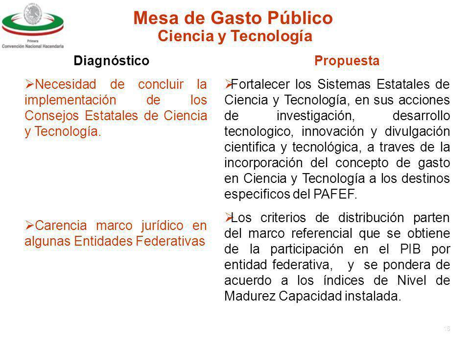 15 Mesa de Gasto Público DiagnósticoPropuesta Ciencia y Tecnología Bajo nivel de inversion pública en la materia.