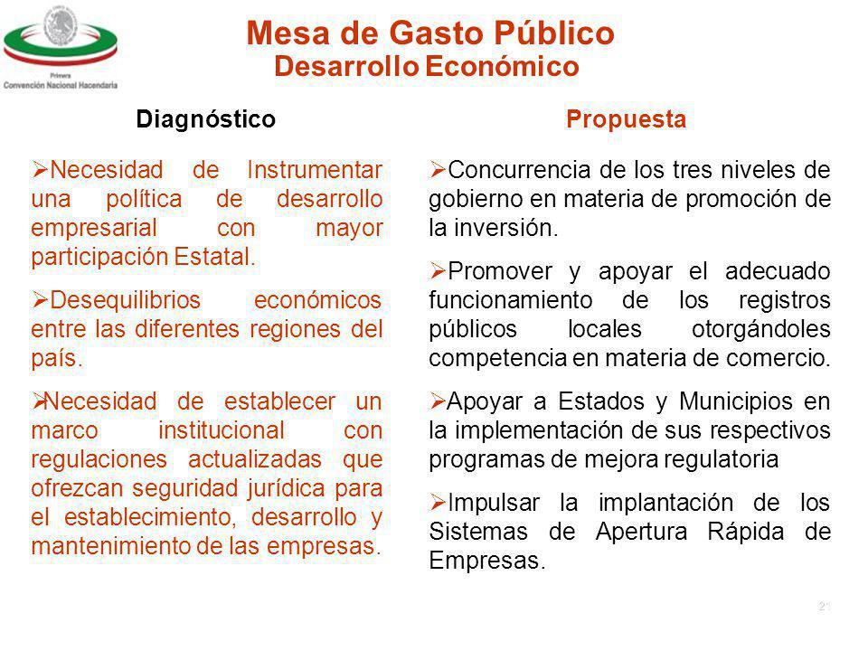 20 Mesa de Gasto Público DiagnósticoPropuesta Infraestructura Carretera Existen requerimientos de inversión que no se alcanzarán con las asignaciones presupuestales de los tres ámbitos de gobierno.