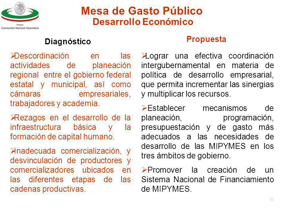 21 Mesa de Gasto Público DiagnósticoPropuesta Desarrollo Económico Necesidad de Instrumentar una política de desarrollo empresarial con mayor participación Estatal.