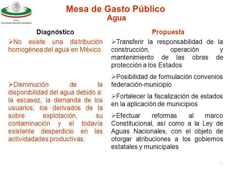 23 Mesa de Gasto Público Diagnóstico Propuesta Desarrollo Rural Asimetrias en el nivel de desarrollo de los productores del campo.