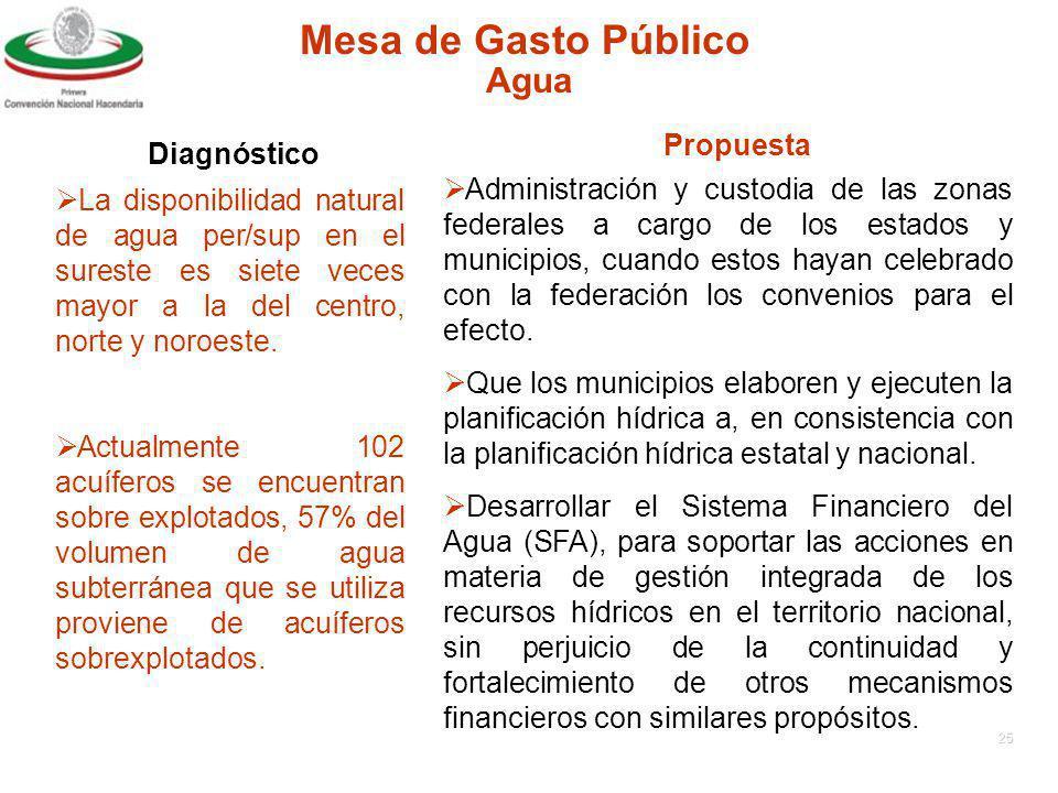 24 Mesa de Gasto Público DiagnósticoPropuesta Agua No existe una distribución homogénea del agua en México.