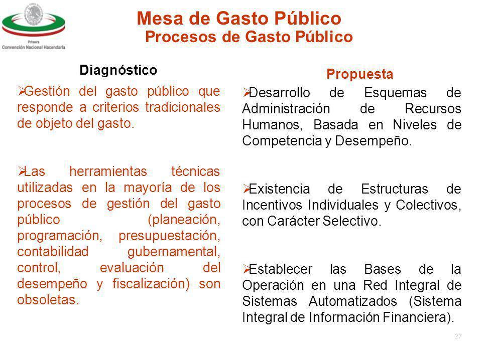 26 Mesa de Gasto Público Diagnóstico Propuesta Procesos de Gasto Público Desvinculación de la gestión del gasto público y las estrategías de crecimiento económico, equidad social y fortalecimiento de la democracia.