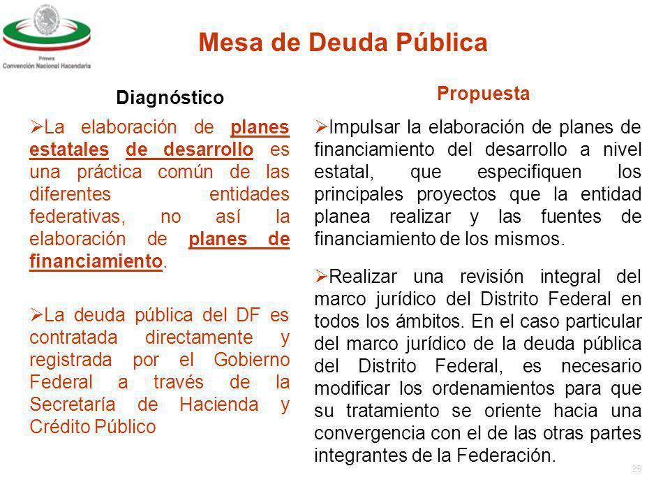 28 Mesa de Deuda Pública Rigidez en la Presupuestación Anual.