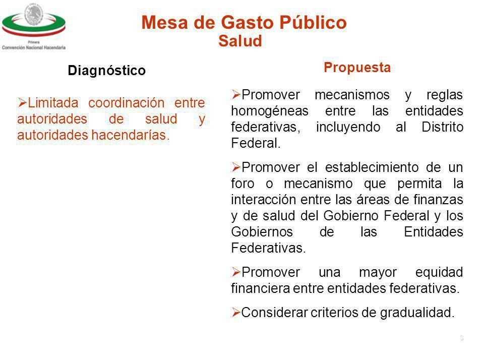 2 Mesa de Gasto Público Diagnóstico Propuesta Salud Falta de congruencia entre fuentes de financiamiento y reglas para generar bienes y servicios de salud de acuerdo a la naturaleza del bien.