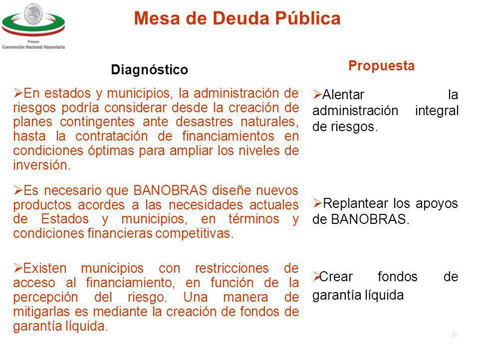 30 Mesa de Deuda Pública DiagnósticoPropuesta Existe heterogeneidad a nivel estatal en los ordenamientos jurídicos de la deuda pública, así como en las normas prudenciales utilizadas, y en los criterios de transparencia y rendición de cuentas locales.