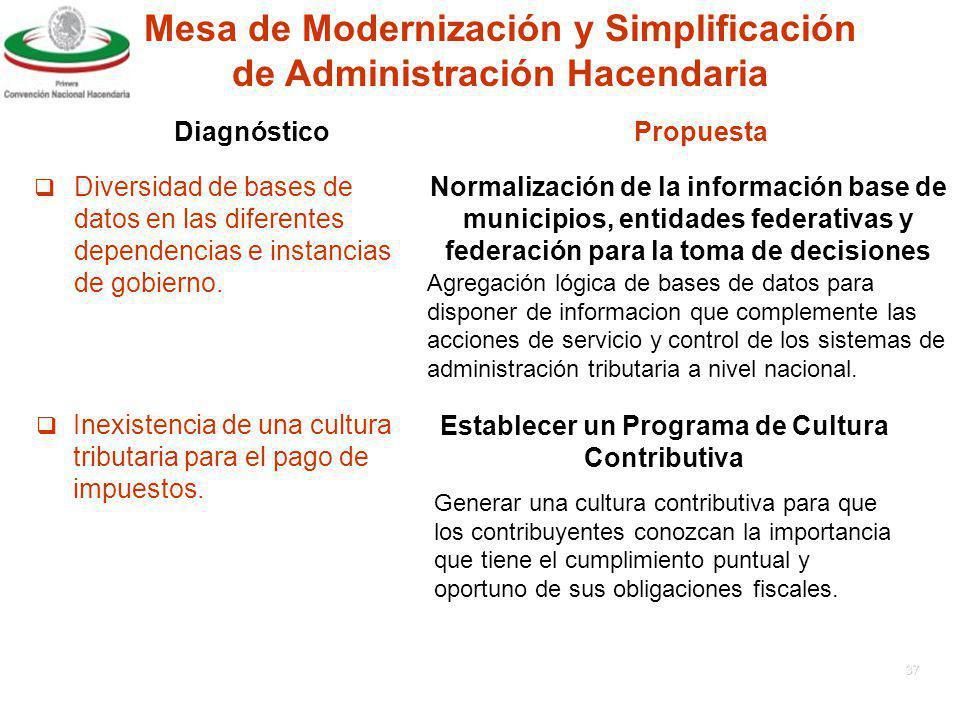 36 Multiplicidad de códigos de registro para personas y sociedades.