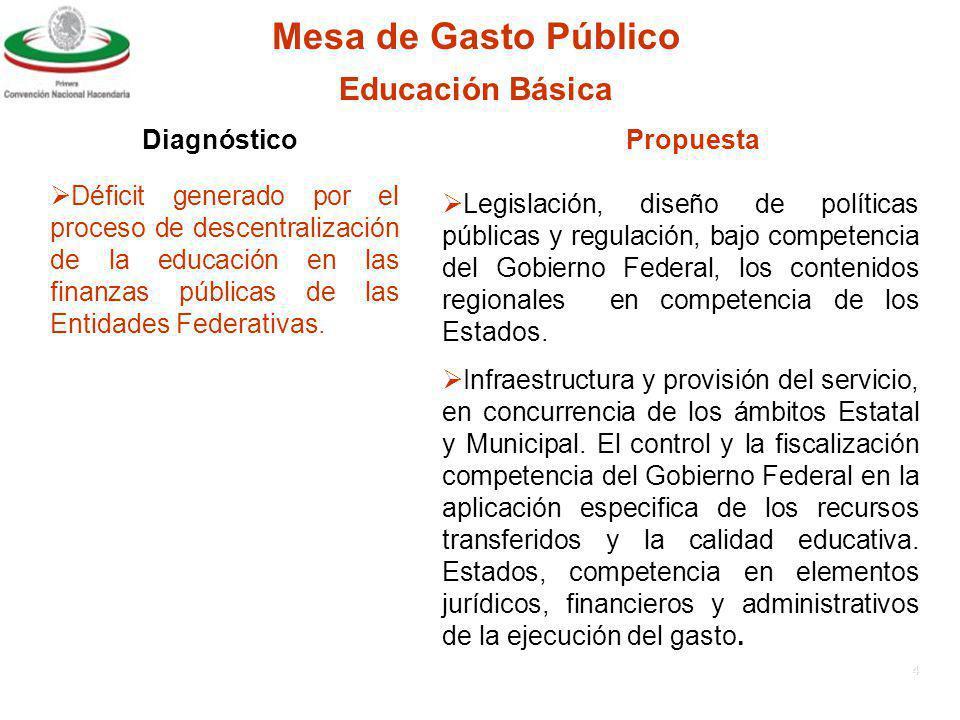 3 Limitada coordinación entre autoridades de salud y autoridades hacendarías.