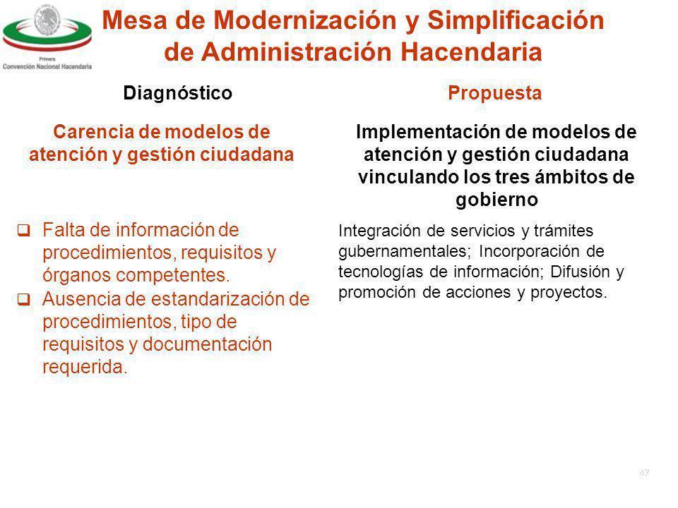 46 Instrumentación de herramientas de simplificación regulatoria en estados y municipios Falta de transparencia en el ejercicio de la administración pública Excesiva normatividad en trámites.