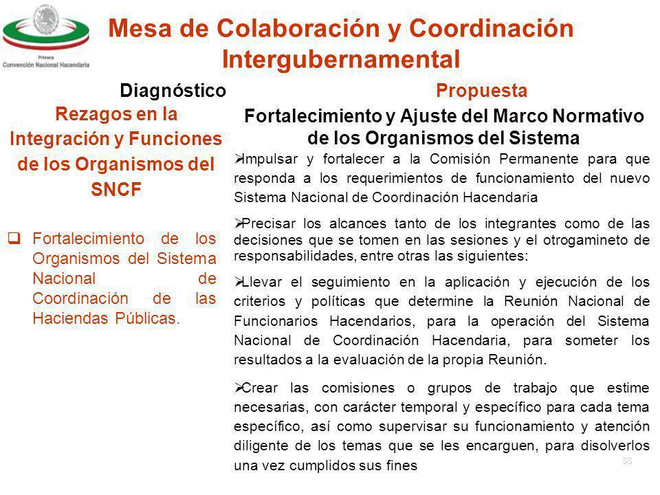 55 Fortalecimiento de los Organismos del Sistema Nacional de Coordinación de las Haciendas Públicas.
