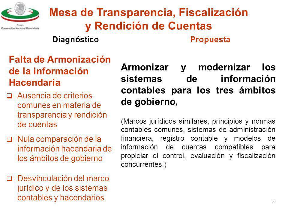 56 Fortalecimiento de los Organismos del Sistema Nacional de Coordinación de las Haciendas Públicas.