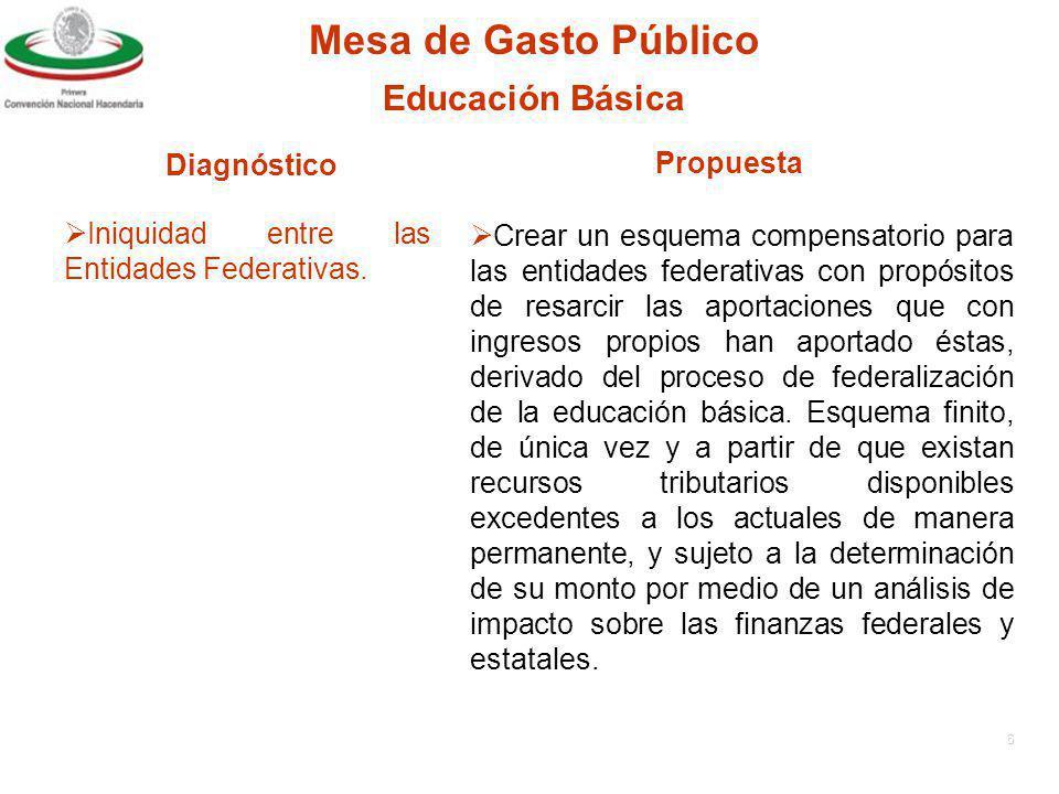 5 Mesa de Gasto Público DiagnósticoPropuesta Educación Básica Necesidad de actualizar la formula de distribución de recursos del FAEB entre entidades federativas, contenida en la Ley de Coordinación Fiscal.