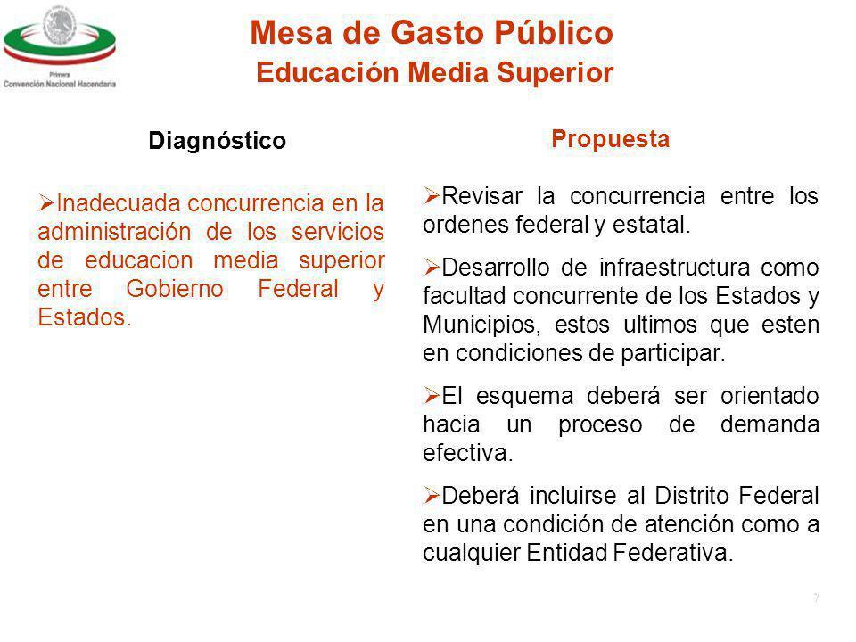 6 Mesa de Gasto Público Diagnóstico Propuesta Educación Básica Iniquidad entre las Entidades Federativas.
