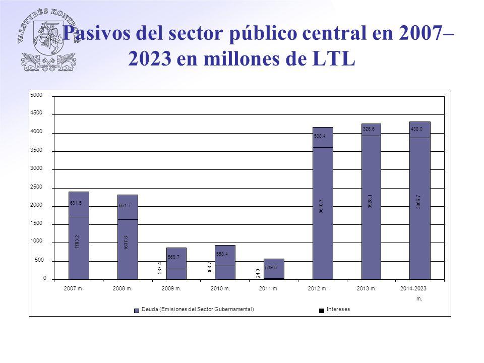 Pasivos del sector público central en 2007– 2023 en millones de LTL