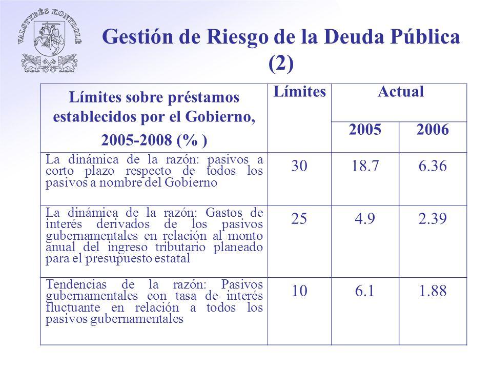 Gestión de Riesgo de la Deuda Pública (2) Límites sobre préstamos establecidos por el Gobierno, 2005-2008 (% ) Límites Actual 20052006 La dinámica de la razón: pasivos a corto plazo respecto de todos los pasivos a nombre del Gobierno 3018.76.36 La dinámica de la razón: Gastos de interés derivados de los pasivos gubernamentales en relación al monto anual del ingreso tributario planeado para el presupuesto estatal 254.94.92.39 Tendencias de la razón: Pasivos gubernamentales con tasa de interés fluctuante en relación a todos los pasivos gubernamentales 106.16.11.88