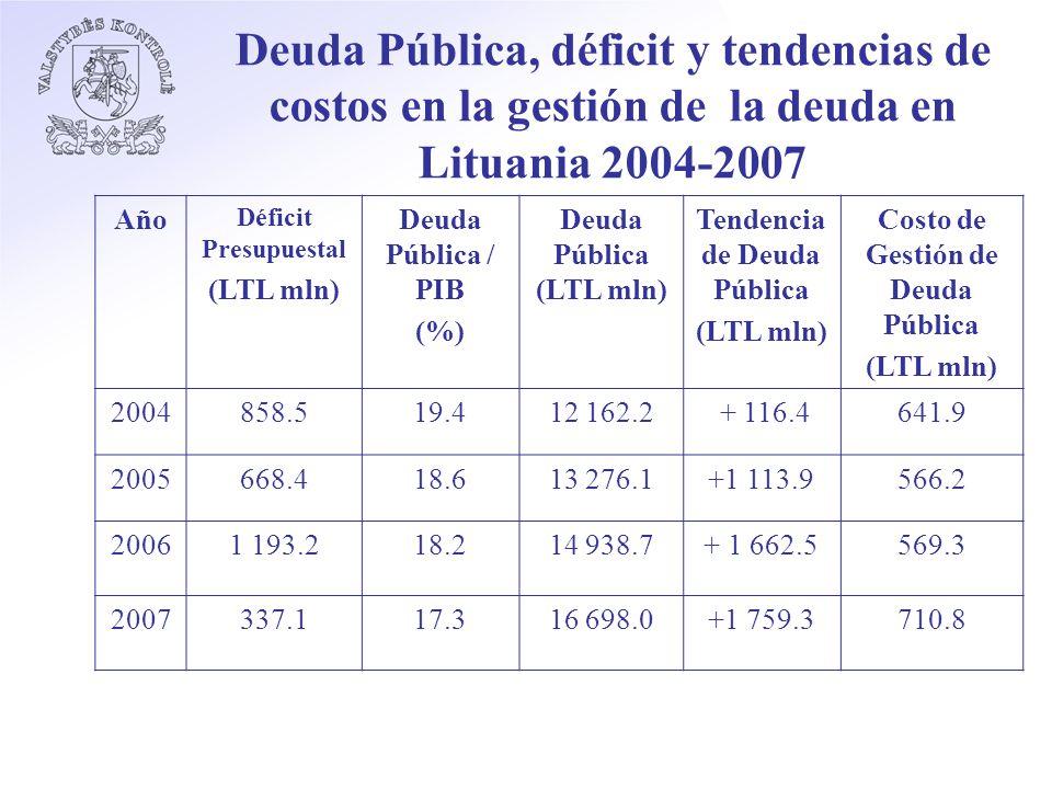 Deuda Pública, déficit y tendencias de costos en la gestión de la deuda en Lituania 2004-2007 Año Déficit Presupuestal (LTL mln) Deuda Pública / PIB (%) Deuda Pública (LTL mln) Tendencia de Deuda Pública (LTL mln) Costo de Gestión de Deuda Pública (LTL mln) 2004858.519.412 162.2 + 116.4641.9 2005668.418.613 276.1+1 113.9566.2 20061 193.218.214 938.7+ 1 662.5569.3 2007337.117.316 698.0+1 759.3710.8