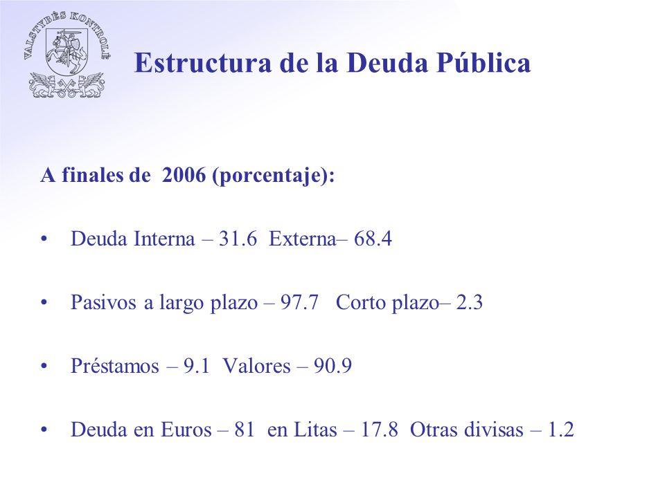 Estructura de la Deuda Pública A finales de 2006 (porcentaje): Deuda Interna – 31.6 Externa– 68.4 Pasivos a largo plazo – 97.7 Corto plazo– 2.3 Préstamos – 9.1 Valores – 90.9 Deuda en Euros – 81 en Litas – 17.8 Otras divisas – 1.2