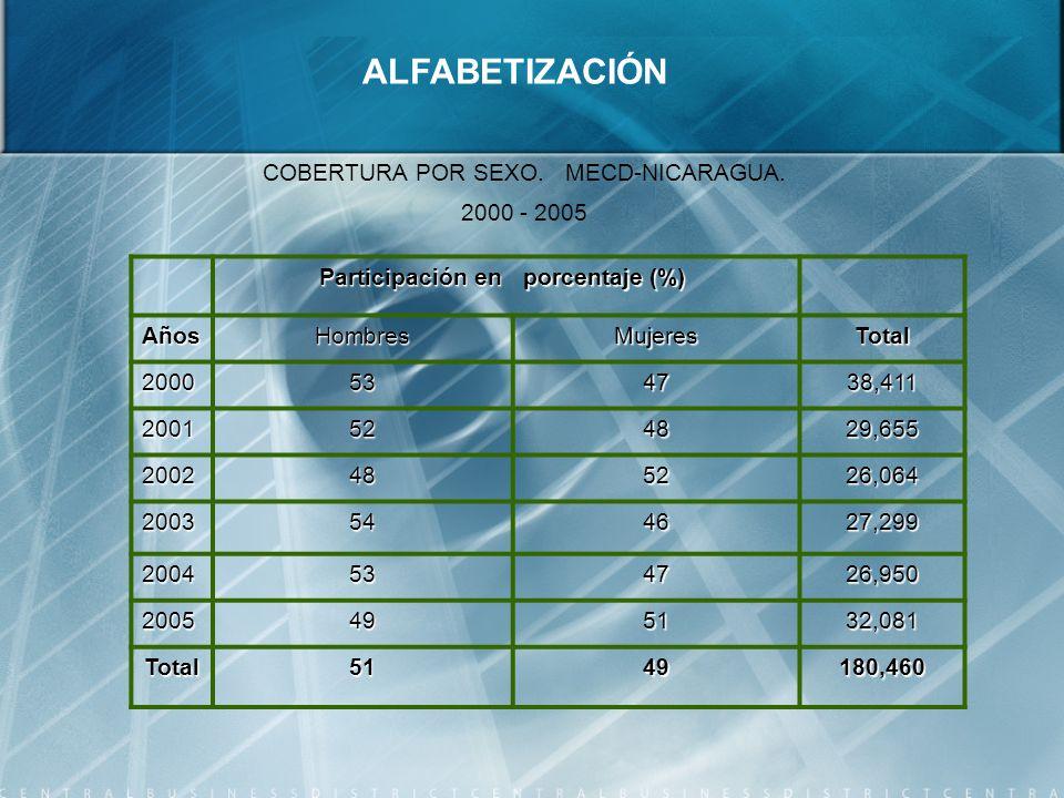 Participación en Participación en porcentaje (%) AñosHombresMujeresTotal 2000534738,411 2001524829,655 2002485226,064 2003544627,299 2004534726,950 2005495132,081 Total5149180,460 ALFABETIZACIÓN COBERTURA POR SEXO.