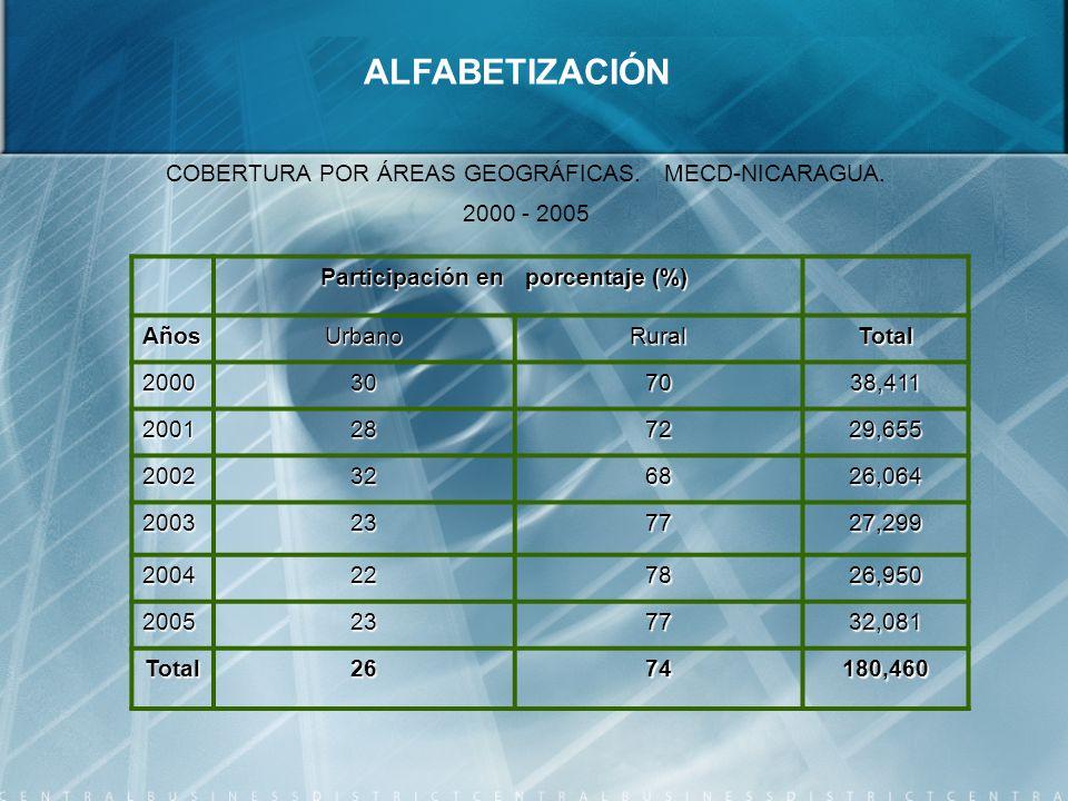 Participación en Participación en porcentaje (%) AñosUrbanoRuralTotal 2000307038,411 2001287229,655 2002326826,064 2003237727,299 2004227826,950 2005237732,081 Total2674180,460 ALFABETIZACIÓN COBERTURA POR ÁREAS GEOGRÁFICAS.