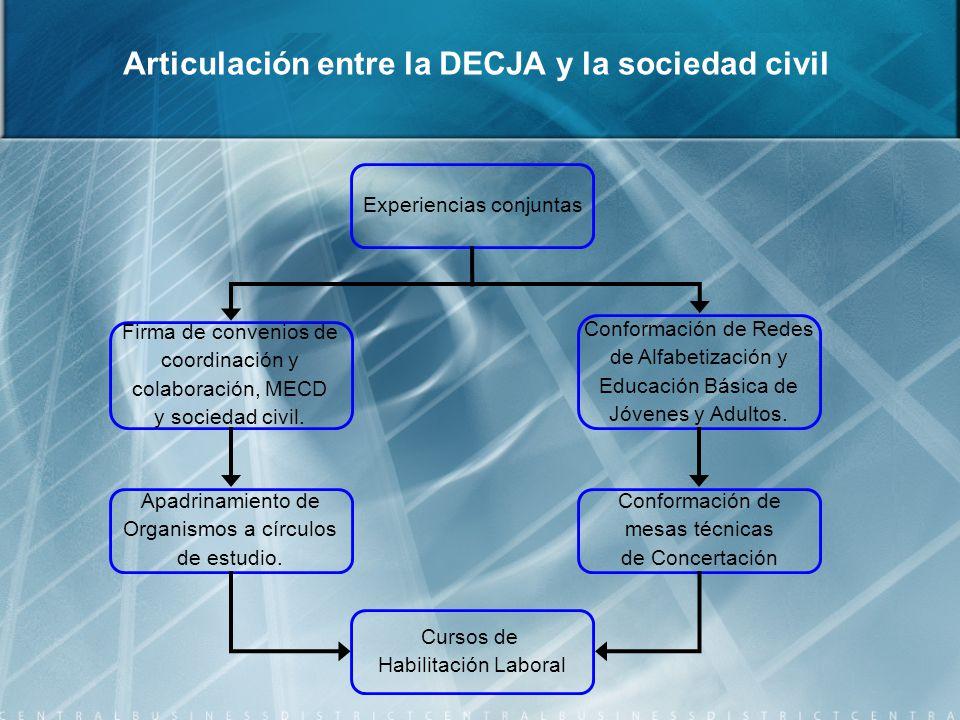 Articulación entre la DECJA y la sociedad civil Experiencias conjuntas Firma de convenios de coordinación y colaboración, MECD y sociedad civil.