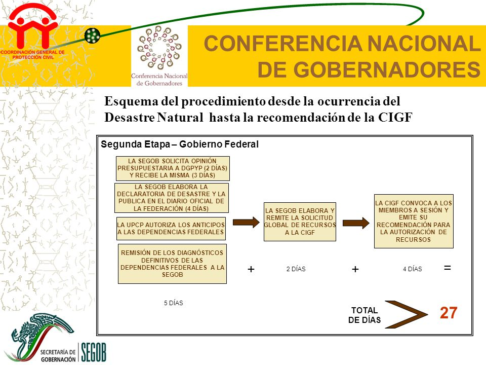 CONFERENCIA NACIONAL DE GOBERNADORES Tu participación es tu Protección