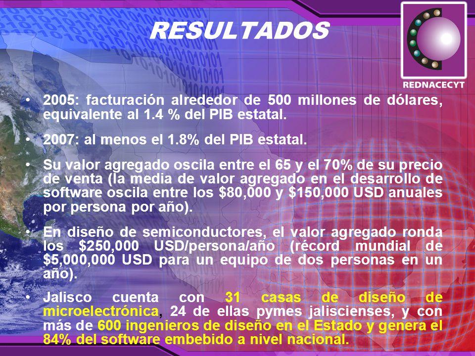 RESULTADOS 2005: facturación alrededor de 500 millones de dólares, equivalente al 1.4 % del PIB estatal.
