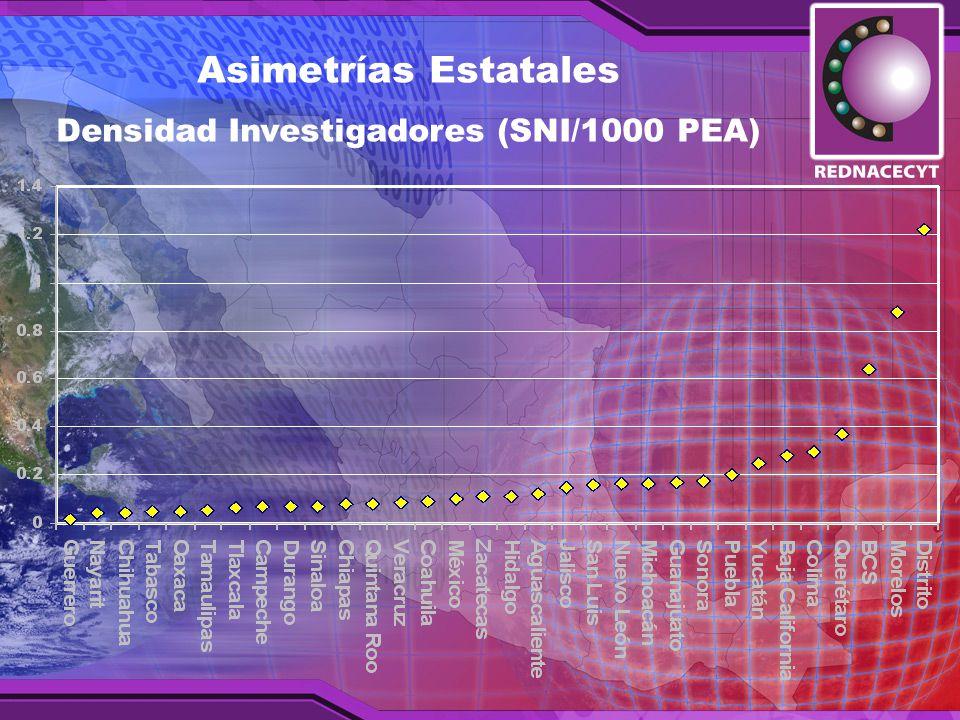 Densidad Investigadores (SNI/1000 PEA)