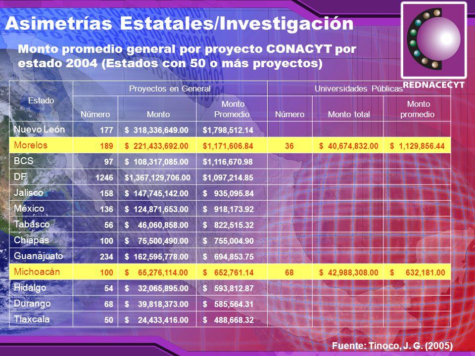 Monto promedio general por proyecto CONACYT por estado 2004 (Estados con 50 o más proyectos) Estado Proyectos en GeneralUniversidades Públicas Número Monto Monto PromedioNúmero Monto total Monto promedio Nuevo León 177 $ 318,336,649.00 $1,798,512.14 Morelos 189 $ 221,433,692.00 $1,171,606.8436 $ 40,674,832.00 $ 1,129,856.44 BCS 97 $ 108,317,085.00 $1,116,670.98 DF 1246 $1,367,129,706.00 $1,097,214.85 Jalisco 158 $ 147,745,142.00 $ 935,095.84 México 136 $ 124,871,653.00 $ 918,173.92 Tabasco 56 $ 46,060,858.00 $ 822,515.32 Chiapas 100 $ 75,500,490.00 $ 755,004.90 Guanajuato 234 $ 162,595,778.00 $ 694,853.75 Michoacán 100 $ 65,276,114.00 $ 652,761.1468 $ 42,988,308.00 $ 632,181.00 Hidalgo 54 $ 32,065,895.00 $ 593,812.87 Durango 68 $ 39,818,373.00 $ 585,564.31 Tlaxcala 50 $ 24,433,416.00 $ 488,668.32 Fuente: Tinoco, J.