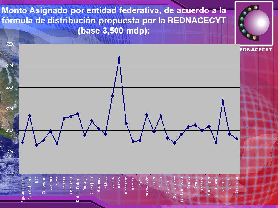 Monto Asignado por entidad federativa, de acuerdo a la fórmula de distribución propuesta por la REDNACECYT (base 3,500 mdp):