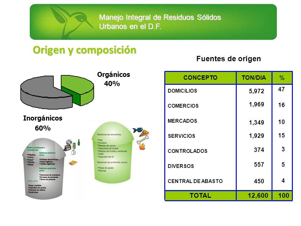 Fuentes de origen Orgánicos 40% Inorgánicos 60% 100 47 16 10 15 3 5 4 47 16 10 15 3 5 4 % % 12,600 5,972 1,969 1,349 1,929 374 557 450 5,972 1,969 1,3