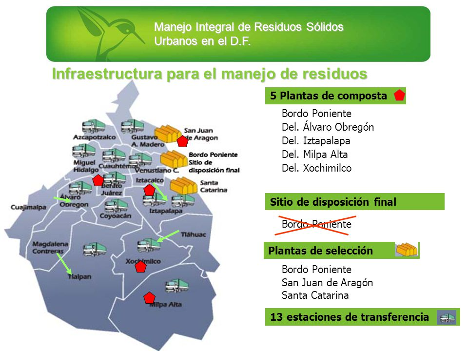 Manejo Integral de Residuos Sólidos Urbanos en el D.F. Plantas de selección Bordo Poniente San Juan de Aragón Santa Catarina Sitio de disposición fina