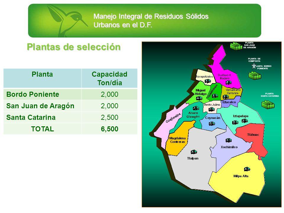 Manejo Integral de Residuos Sólidos Urbanos en el D.F. Plantas de selección PlantaCapacidad Ton/día Bordo Poniente2,000 San Juan de Aragón2,000 Santa