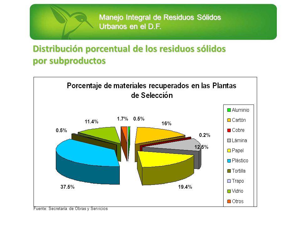 Manejo Integral de Residuos Sólidos Urbanos en el D.F. 37.5% 16% 19.4% 12.5% 1.7%0.5% 0.2% 0.5% Distribución porcentual de los residuos sólidos por su