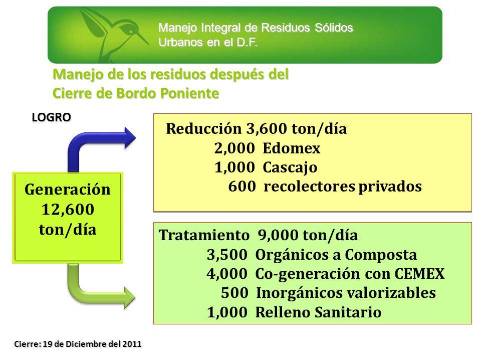Manejo Integral de Residuos Sólidos Urbanos en el D.F. Manejo de los residuos después del Cierre de Bordo Poniente Generación 12,600 ton/día Reducción