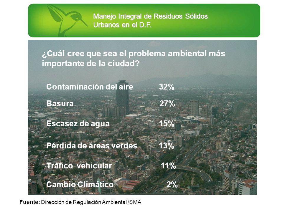 Manejo Integral de Residuos Sólidos Urbanos en el D.F. ¿Cuál cree que sea el problema ambiental más importante de la ciudad? Contaminación del aire 32