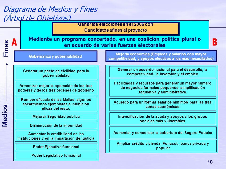 10 Medios Fines Diagrama de Medios y Fines (Árbol de Objetivos) Mejorar Seguridad pública Disminución de la impunidad Aumentar la credibilidad en las