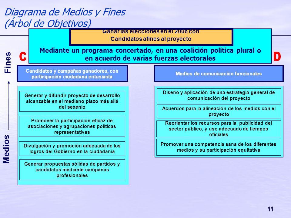 11 Medios Fines Diagrama de Medios y Fines (Árbol de Objetivos) Promover la participación eficaz de asociaciones y agrupaciones políticas representati