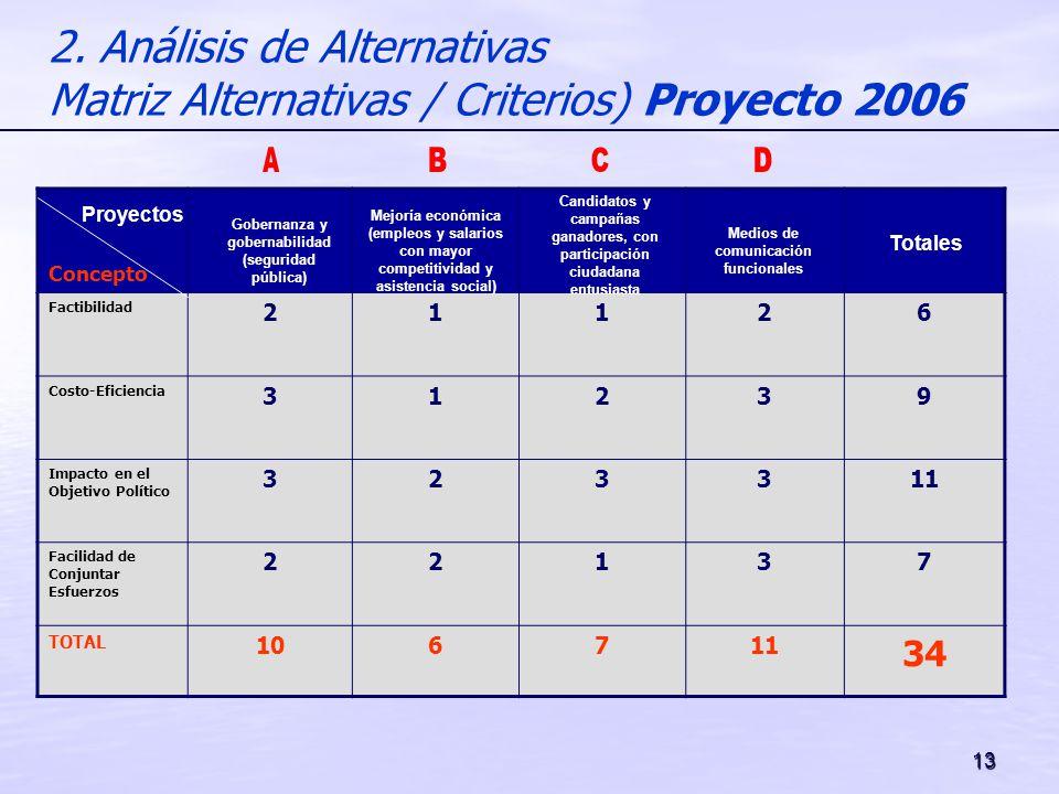 13 2. Análisis de Alternativas Matriz Alternativas / Criterios) Proyecto 2006 Concepto Factibilidad 21126 Costo-Eficiencia 31239 Impacto en el Objetiv