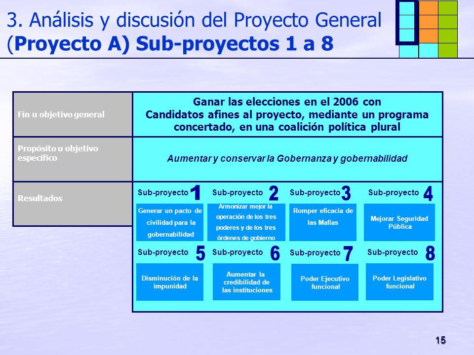 15 3. Análisis y discusión del Proyecto General (Proyecto A) Sub-proyectos 1 a 8 Ganar las elecciones en el 2006 con Candidatos afines al proyecto, me