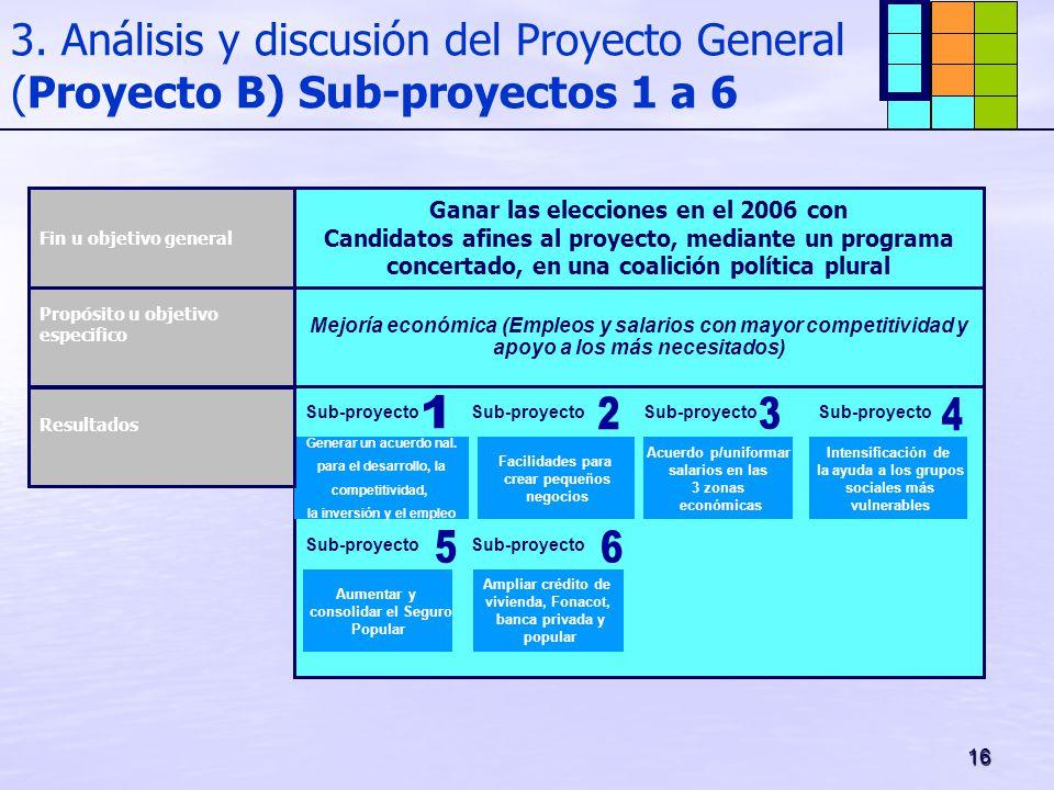 16 3. Análisis y discusión del Proyecto General (Proyecto B) Sub-proyectos 1 a 6 Mejoría económica (Empleos y salarios con mayor competitividad y apoy