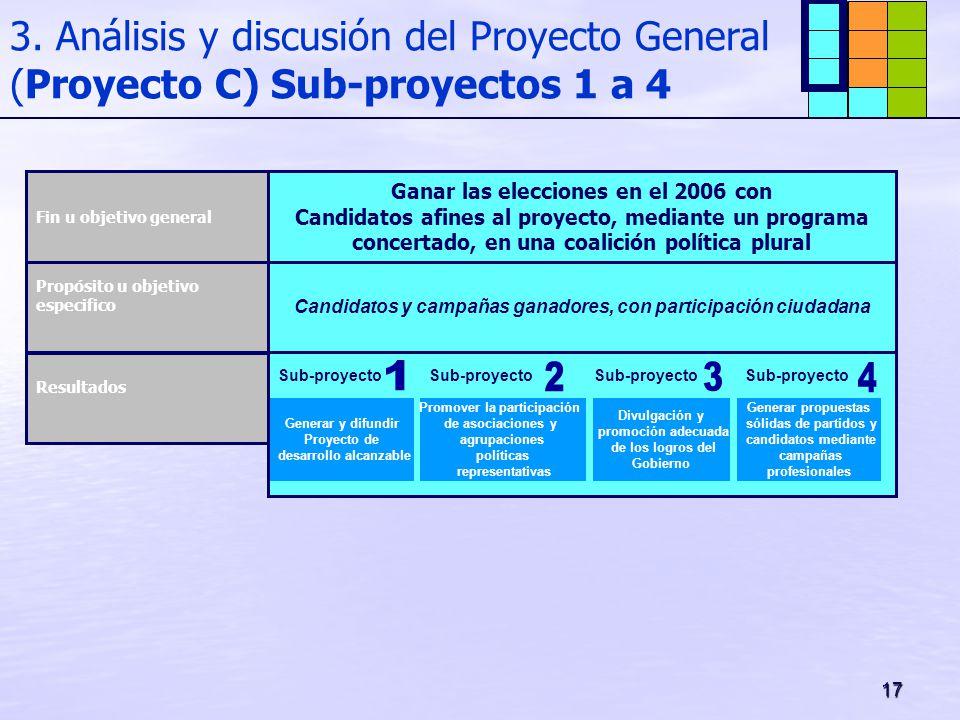 17 3. Análisis y discusión del Proyecto General (Proyecto C) Sub-proyectos 1 a 4 Candidatos y campañas ganadores, con participación ciudadana Sub-proy