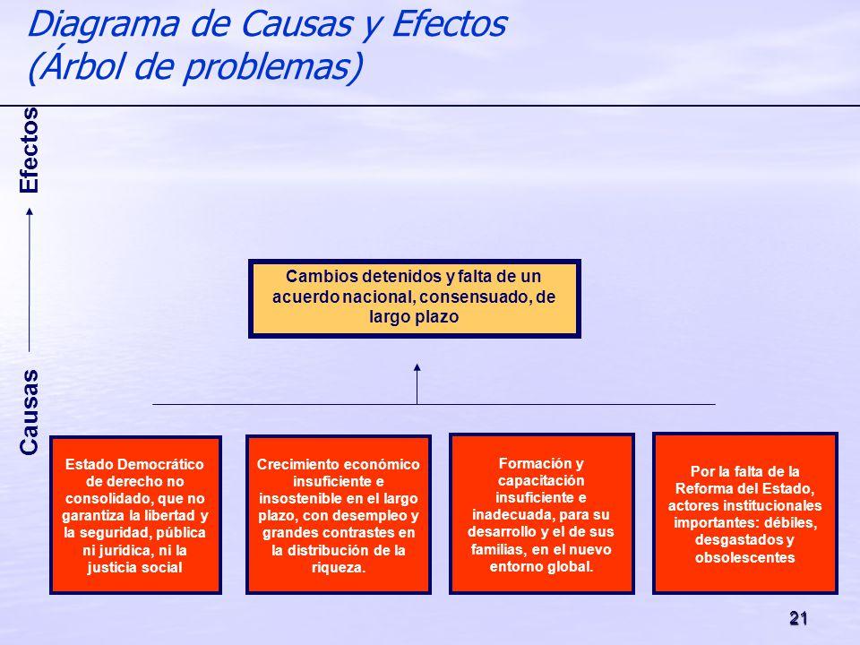 21 Diagrama de Causas y Efectos (Árbol de problemas) Causas Efectos Cambios detenidos y falta de un acuerdo nacional, consensuado, de largo plazo Esta